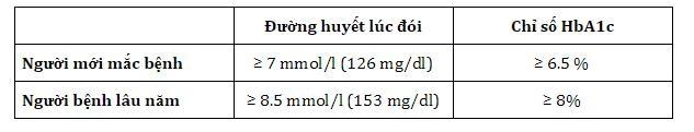 Đường huyết cao: Cách giảm đường huyết cấp tốc và an toàn bạn cần biết - 2