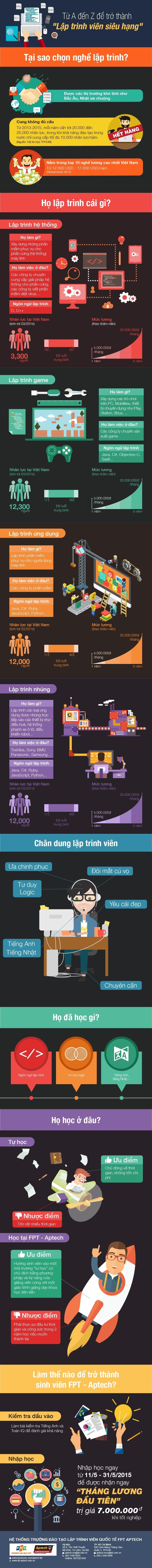 """[Infographic] Từ A đến Z để trở thành """"LậpTrình Viên Siêu Hạng"""""""