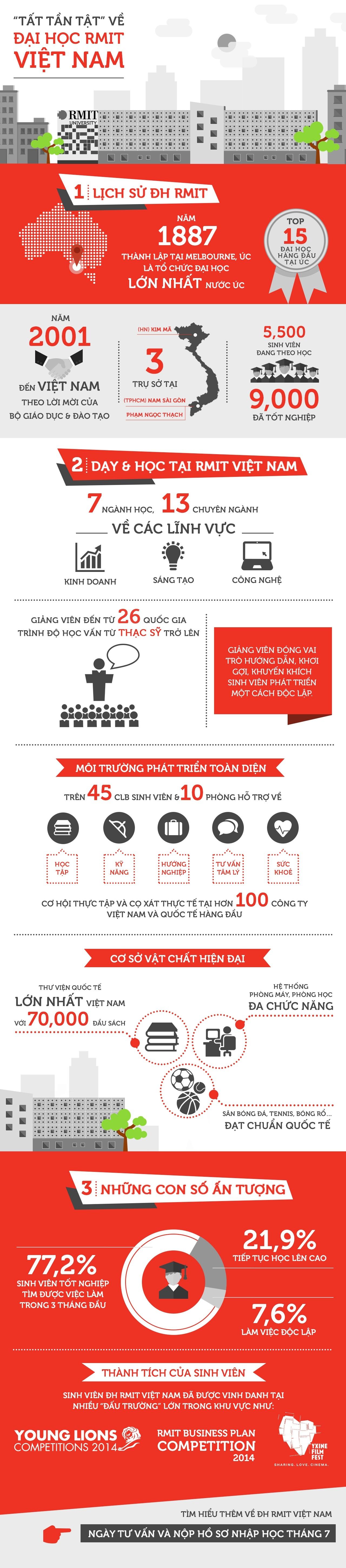 Những con số ấn tượng của RMIT Việt Nam