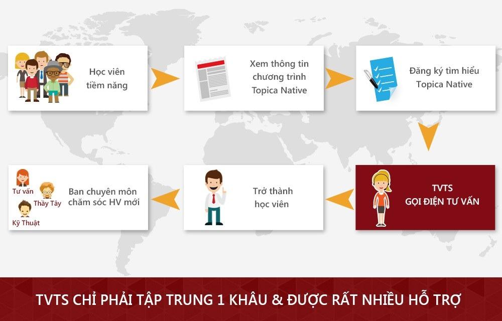 Nghề tư vấn khóa học tiếng Anh trực tuyến gây sốt giới trẻ