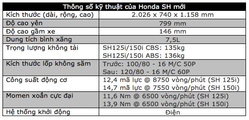 Honda SH được trang bị thêm phanh ABS - 5