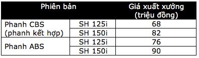 Honda SH được trang bị thêm phanh ABS - 10