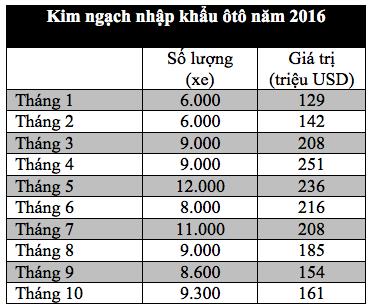Hơn 161 triệu USD dành nhập khẩu ôtô trong tháng 10 - 2