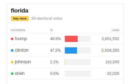 Ông Trump thắng áp đảo bà Clinton, đắc cử tổng thống Mỹ - 31