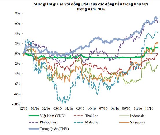 Nguồn: Bloomberg, VCBS