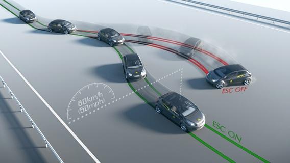 Malaysia là nước đầu tiên trong khu vực ASEAN (trước cả Thái Lan) bắt buộc các mẫu xe du lịch khi xuất xưởng phải được trang bị hệ thống ổn định thân xe điện tử ESC (Electronic Stability Control). Quy định có hiệu lực từ tháng 6/2018.