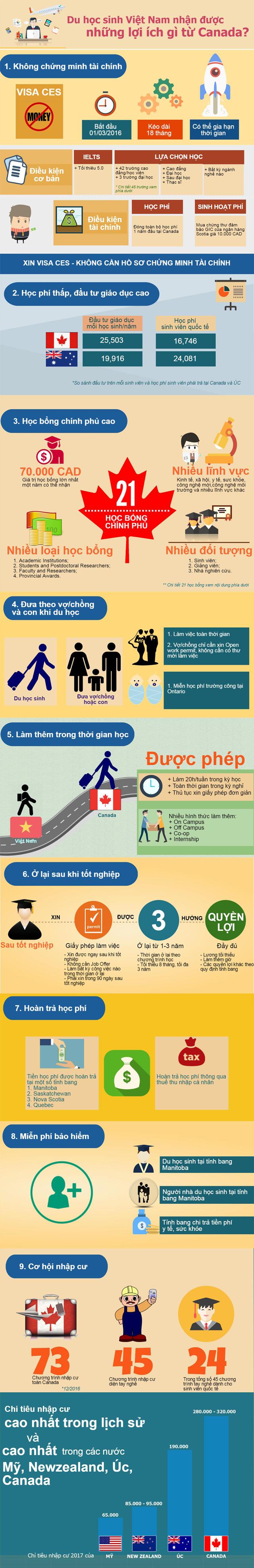 Infographic: Du học sinh Việt Nam nhận được lợi ích gì từ Canada? - 1