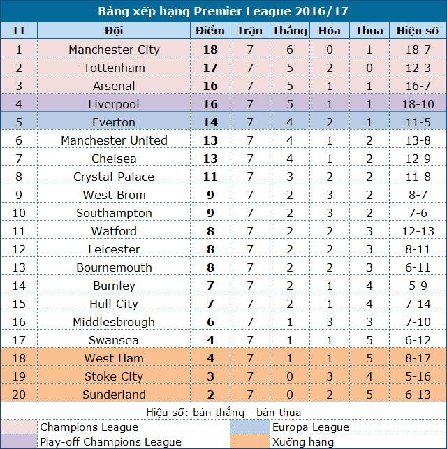 Tottenham 2-0 Man City: Thất bại đầu tiên của Guardiola - 3