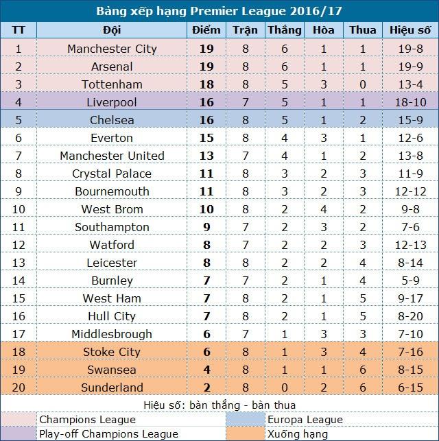 Arsenal vươn lên bằng điểm đội đầu bảng Man City - 5