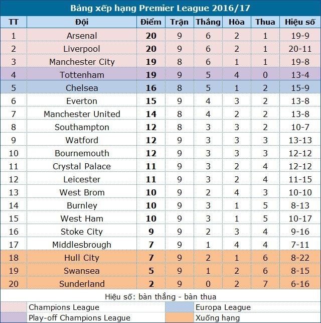 Chelsea - Man Utd: Ngày về của Mourinho - 6