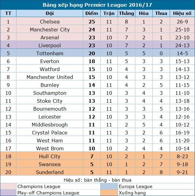 Man City 1-1 Middlesbrough: Mất điểm đau đớn - 2