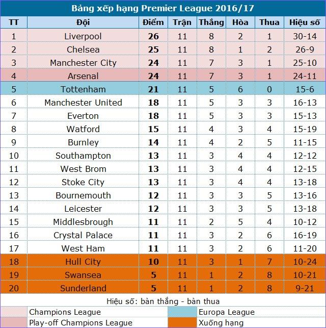 Man Utd - Arsenal: Không đội trời chung - 5