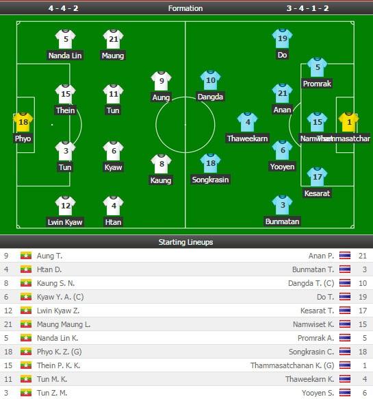 Myanmar 0-2 Thái Lan: Cú đúp của Dangda - 1