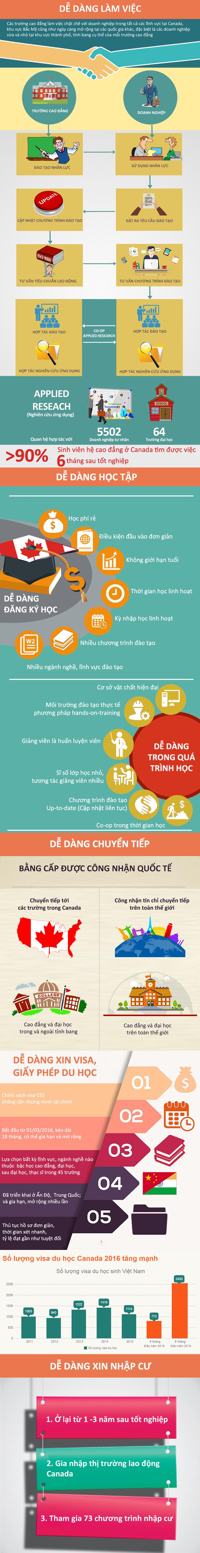 Infographic: Vì sao học nghề tại trường Cao đẳng Canada hút du học sinh Việt Nam? - 1