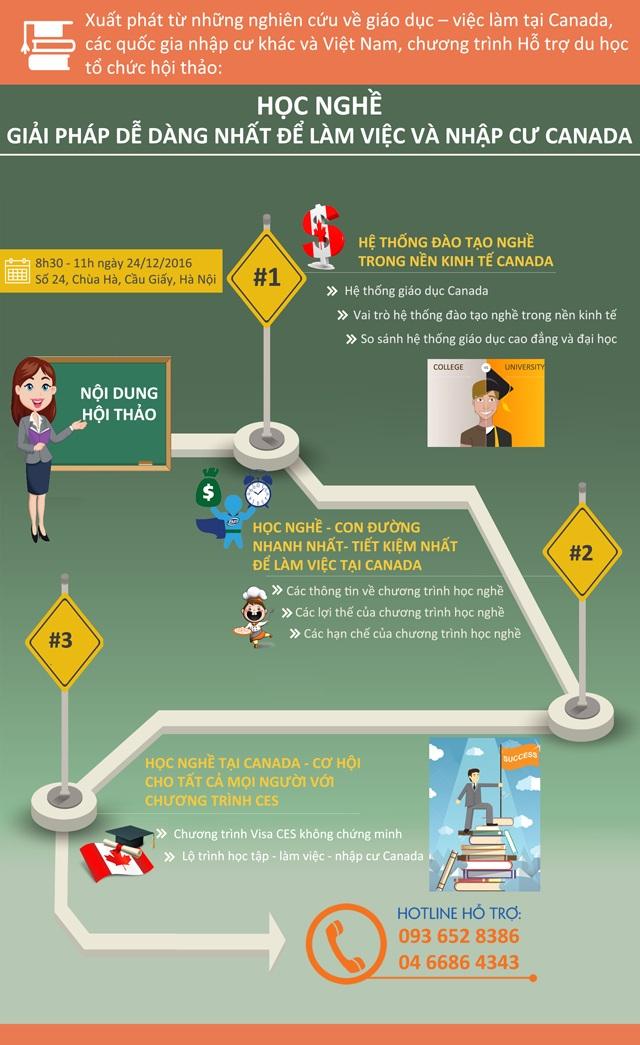 Infographic: Vì sao học nghề tại trường Cao đẳng Canada hút du học sinh Việt Nam? - 2