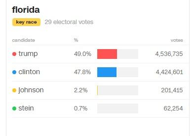 Ông Trump thắng áp đảo bà Clinton, đắc cử tổng thống Mỹ - 20