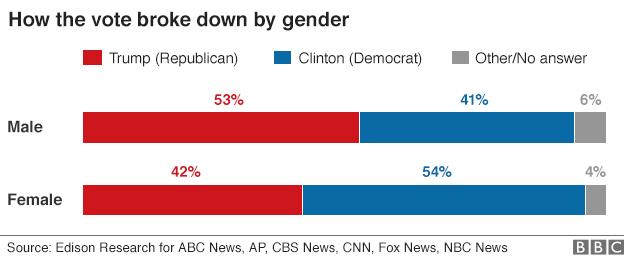 Tỷ lệ cử tri ủng hộ 2 ứng viên tổng thống Mỹ theo giới tính. (Ảnh: BBC)
