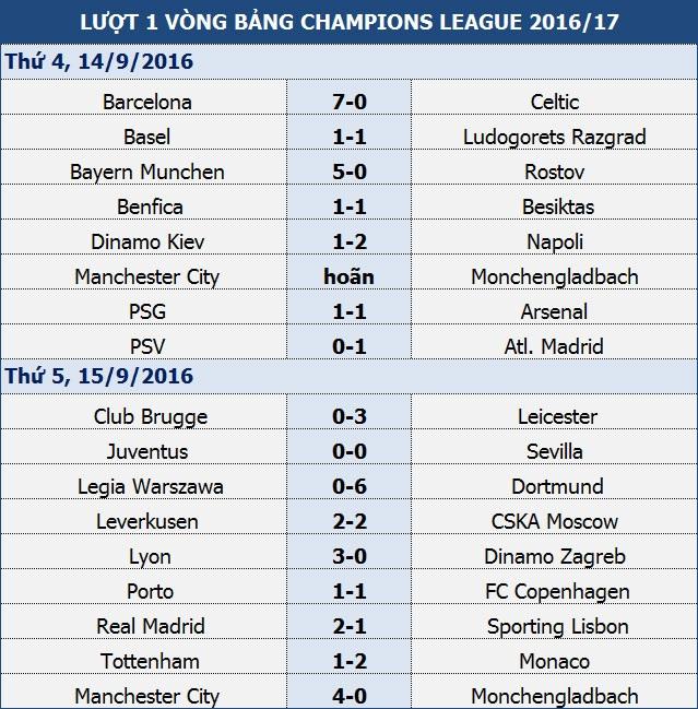 Leicester thắng đẹp ở trận đầu tiên chơi tại Champions League - 1