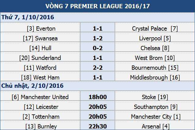 "Man Utd - Stoke City: ""Quỷ đỏ"" khó... đen - 1"