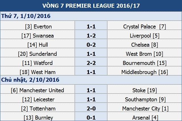 MU 1-1 Stoke: Nỗi thất vọng của Mourinho - 2