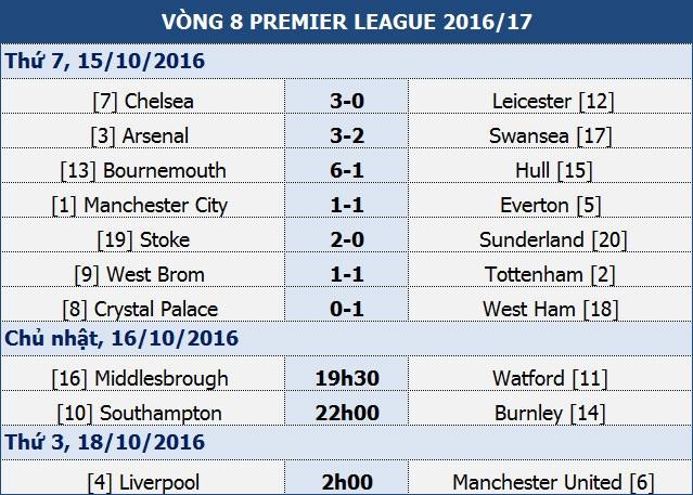 Arsenal vươn lên bằng điểm đội đầu bảng Man City - 2