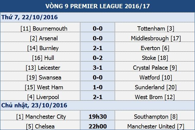 Chelsea - Man Utd: Ngày về của Mourinho - 1