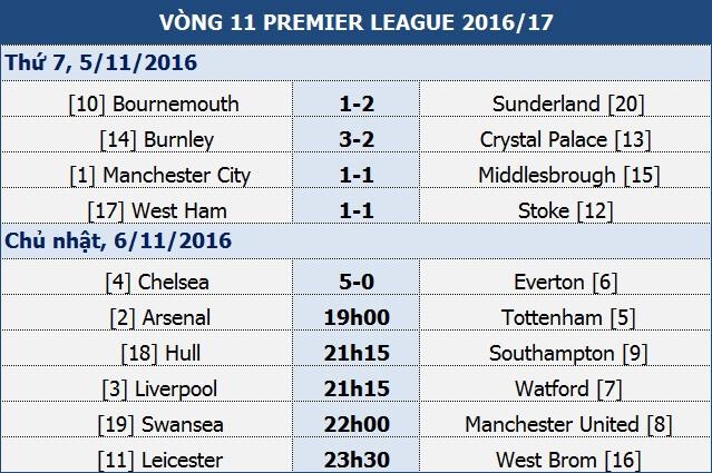 Man City 1-1 Middlesbrough: Mất điểm đau đớn - 1
