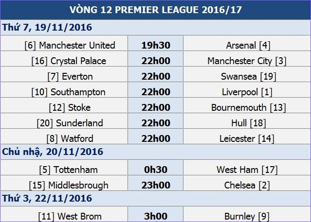Man Utd - Arsenal: Không đội trời chung - 1