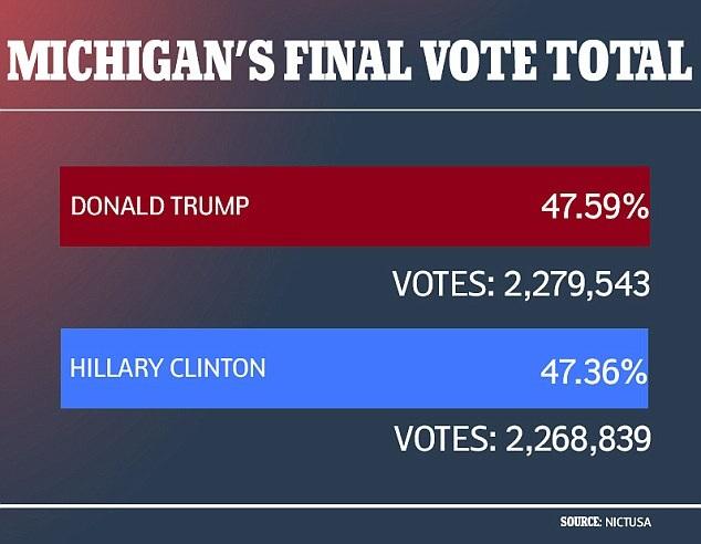 Ông Trump giành nhiều hơn bà Clinton gần 11.000 phiếu phổ thông ở bang Michigan. (Ảnh: NICTUS)