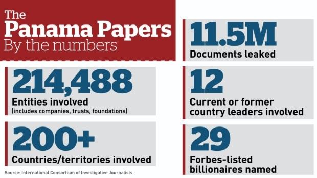 Vụ Hồ sơ Panama qua những con số (Ảnh: CBC)