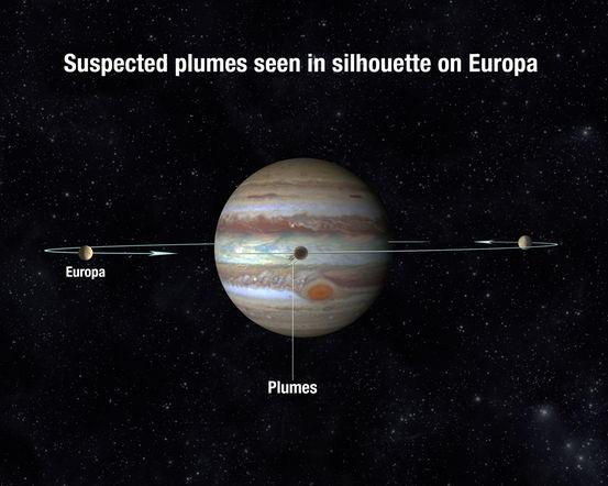 Hình ảnh minh họa của các nhà khoa học khi Europa băng ngang qua phía trước sao Mộc. Các nhà khoa học đã quan sát Europa bằng kính viễn vọng không gian Hublle trong những lần quá cảnh như vậy để phát hiện các dấu hiệu của chùm nước trên mặt trăng.