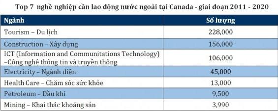 Chọn du học Canada 2016 với nhiều chính sách thuận lợi - 6