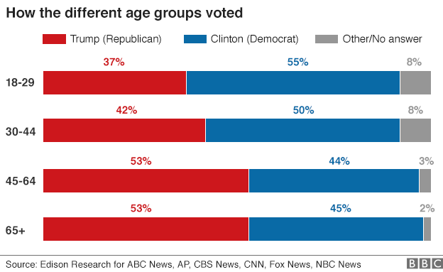 Tỷ lệ cử tri ủng hộ 2 ứng viên tổng thống Mỹ theo độ tuổi. (Ảnh: BBC)