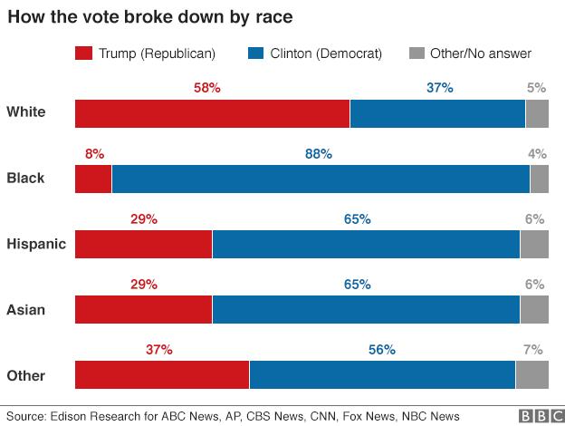 Tỷ lệ cử tri ủng hộ 2 ứng viên tổng thống Mỹ theo chủng tộc. (Ảnh: BBC)