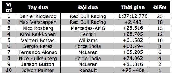 Daniel Ricciardo và Red Bull Racing thống trị Sepang - 14