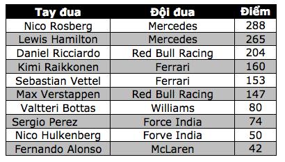 Daniel Ricciardo và Red Bull Racing thống trị Sepang - 15