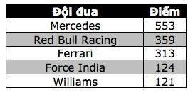 Daniel Ricciardo và Red Bull Racing thống trị Sepang - 16