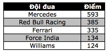 Nico Rosberg có chiến thắng chặng thứ 9, Mercedes vô địch F1 2016 - 19