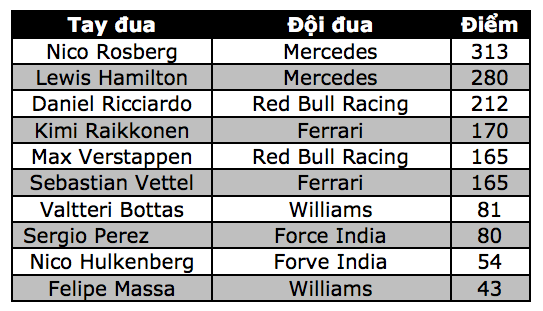 Nico Rosberg có chiến thắng chặng thứ 9, Mercedes vô địch F1 2016 - 18