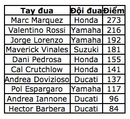 Cal Crutchlow thắng dễ, Marquez phạm sai lầm đáng tiếc - 11