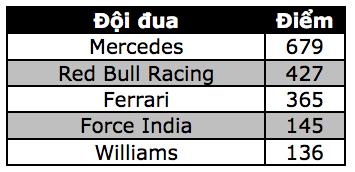 Lewis Hamilton thắng áp đảo tại MexicoGP - 13