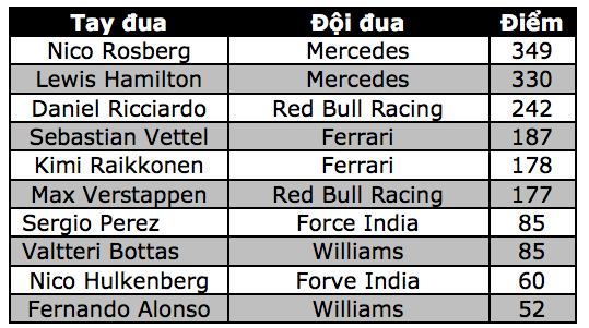 Lewis Hamilton thắng áp đảo tại MexicoGP - 12