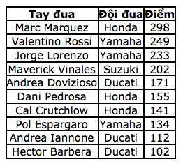 Jorge Lorenzo chiến thắng trong ngày chia tay Yamaha - 15