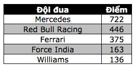 Thắng chặng, Lewis Hamilton tiếp tục nuôi giấc mơ vô địch - 15