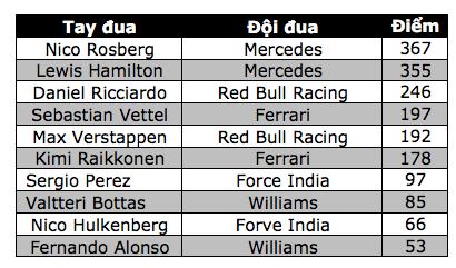 Thắng chặng, Lewis Hamilton tiếp tục nuôi giấc mơ vô địch - 14