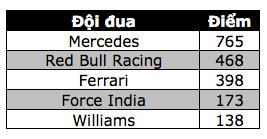 Nico Rosberg lên ngôi vương tại F1 2016 - 10