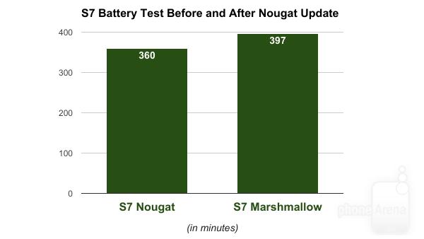 Bài test pin của PhoneArena là bằng chứng cho thấy thời lượng pin bị giảm tới 10% so với trước khi cập nhật.