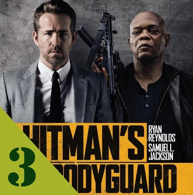 """""""The Hitman's Bodyguard"""" (Vệ sĩ sát thủ) tụt xuống vị trí thứ 3 sau 3 tuần đứng đầu phòng vé. Bộ phim hài hành động với diễn xuất của Ryan Reynolds và Samuel L. Jackson thu về thêm 4,9 triệu USD. Hiện tại, phim đạt doanh số gần 65 triệu USD từ mức kinh phí đầu tư sản xuất 30 triệu USD."""