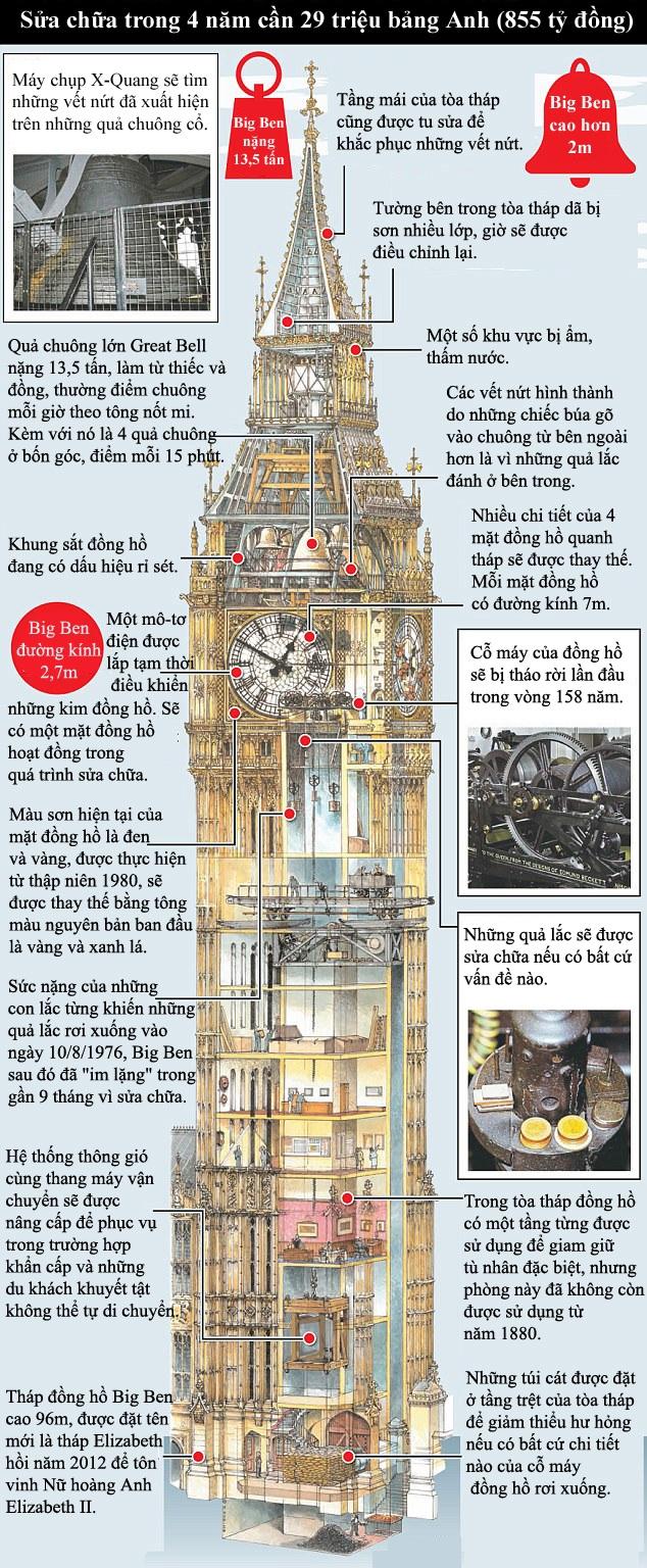 Dự án bảo tồn những quả chuông cổ của đồng hồ Big Ben sắp được nhà chức trách thành phố London tiến hành.