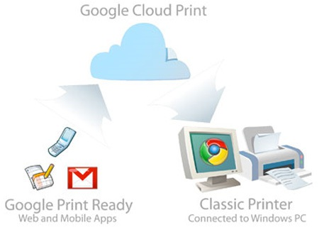 Google Cloud Print là giải pháp tốt nhất nếu như máy in không hỗ trợ AirPrint.